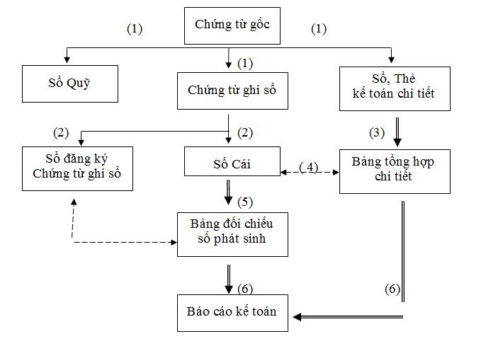 hiinh-thu-nhat-ky-chung-tu