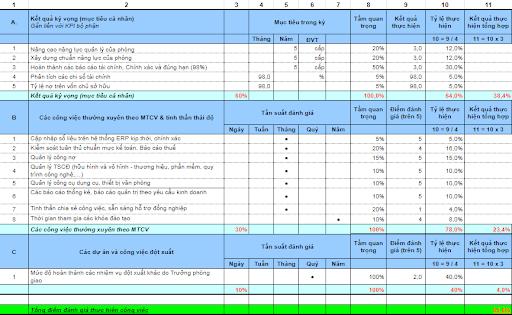 Mẫu KPI kế toán tổng hợp của một doanh nghiệp