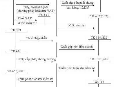 Sơ đồ chữ T kế toán tổng hợp theo Thông tư 200: Hệ thống sơ đồ tổng hợp
