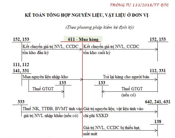Sơ đồ kế toán tổng hợp nguyên vật liệu theo phương pháp kiểm kê định kỳ theo Thông tư 133